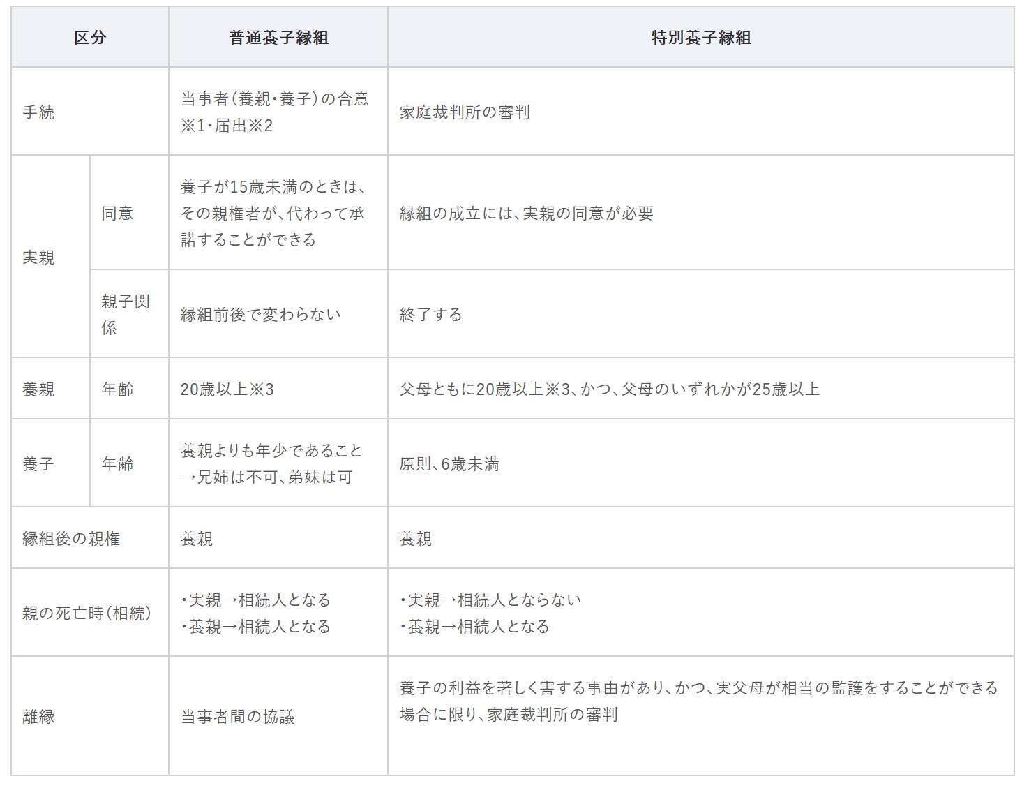縁組 届 養子 大阪市:養子縁組届 (…>戸籍に関すること>養子に関すること)