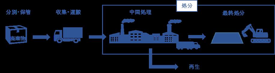 業者 物 処理 産業 廃棄